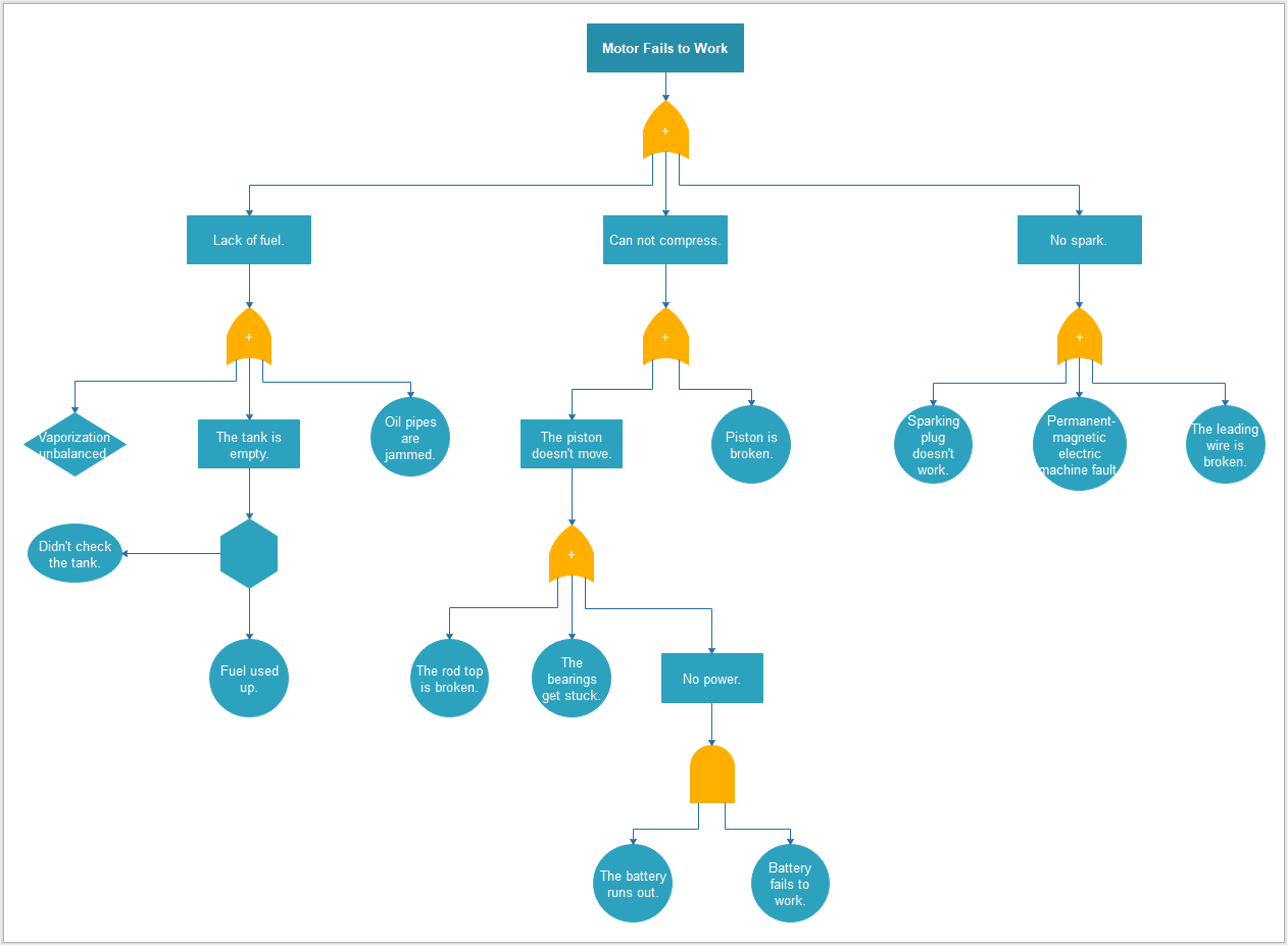 Fehlerbaumanalyse Software Diagramm Flussdiagramm Geschaftsprozesse