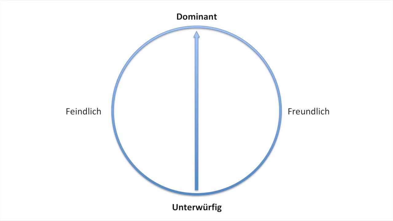 Der Kiesler Kreis In Der Psychotherapie Inkl Beispiel Aus Der Praxis Youtube
