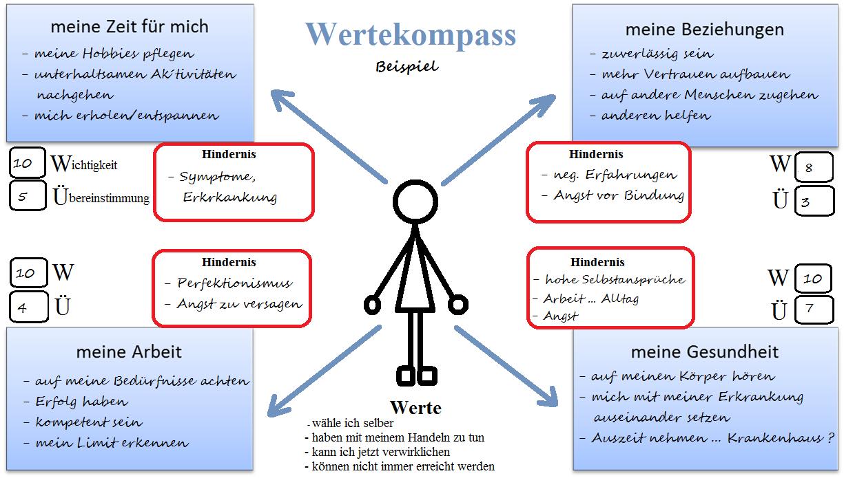 Wertekompass Kopie Kompass Beziehungen Perfektionismus