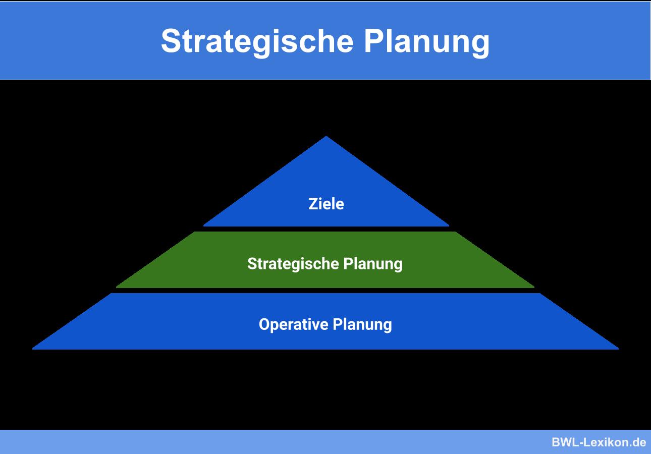 Strategische Planung Definition Erklarung Beispiele Ubungsfragen