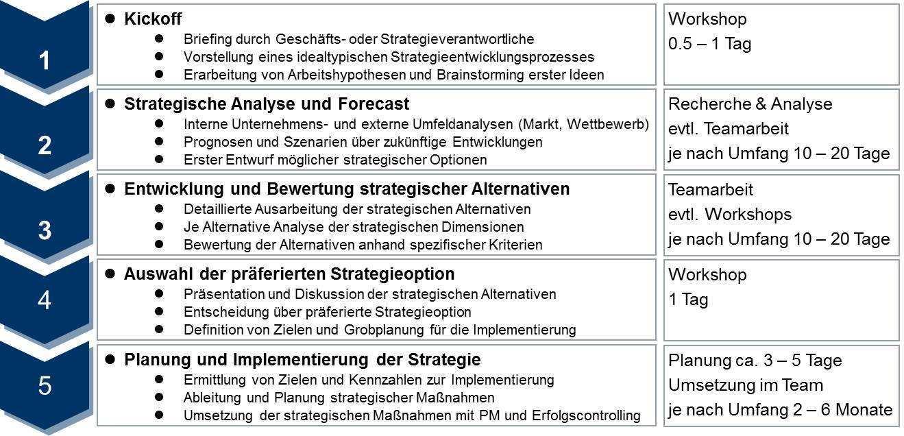 Strategieplanung Instrumente Des Strategischen Marketings Erfahrungen Und Empfehlungen Zu Strategiefragen Strategieanalyse Strategieplanung Strategiecontrolling Strategisches Marketing