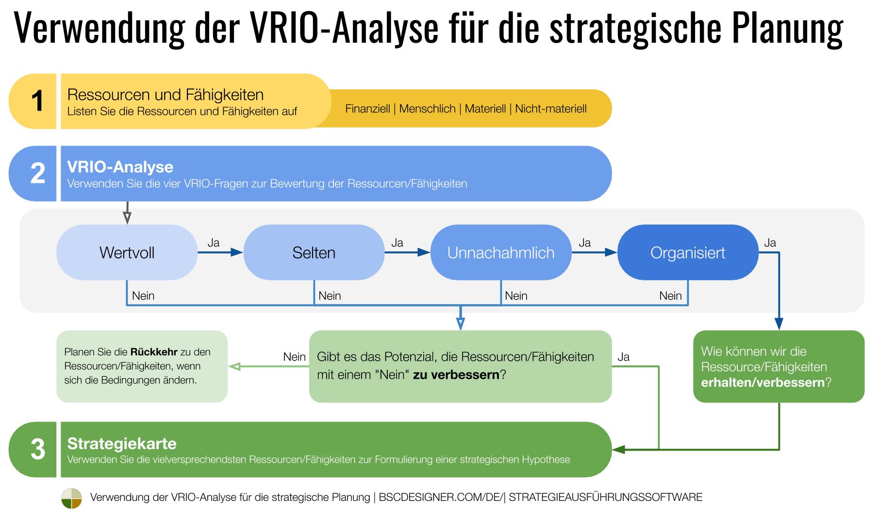 Vrio Analyserahmen Fur Die Strategische Planung