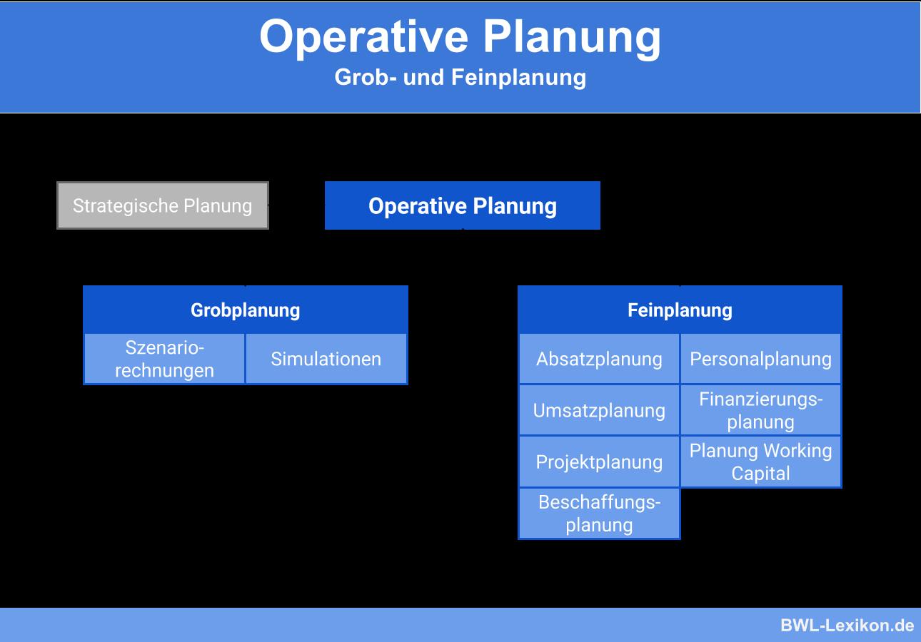Operative Planung Definition Erklarung Beispiele Ubungsfragen