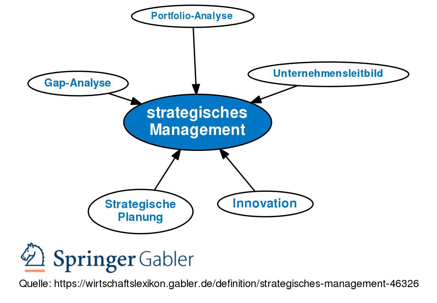 Strategisches Management Definition Gabler Wirtschaftslexikon