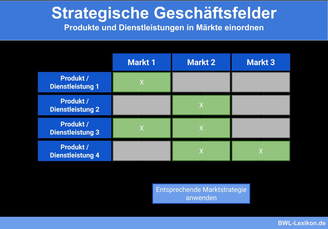Strategische Geschaftsfelder Definition Erklarung Beispiele Ubungsfragen