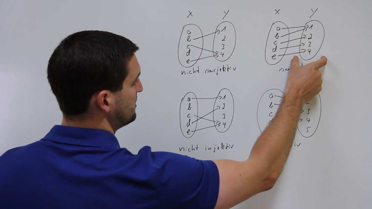 Injektivitat Injektive Abbildungen Surjektivitat Surjektive Abbildungen Mathe By Daniel Jung Youtube