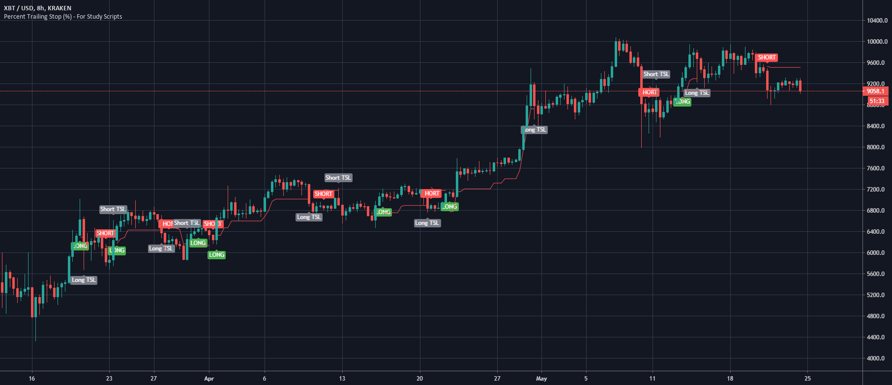 Percent Trailing Stop Strategy By Thecrypster Tradingview