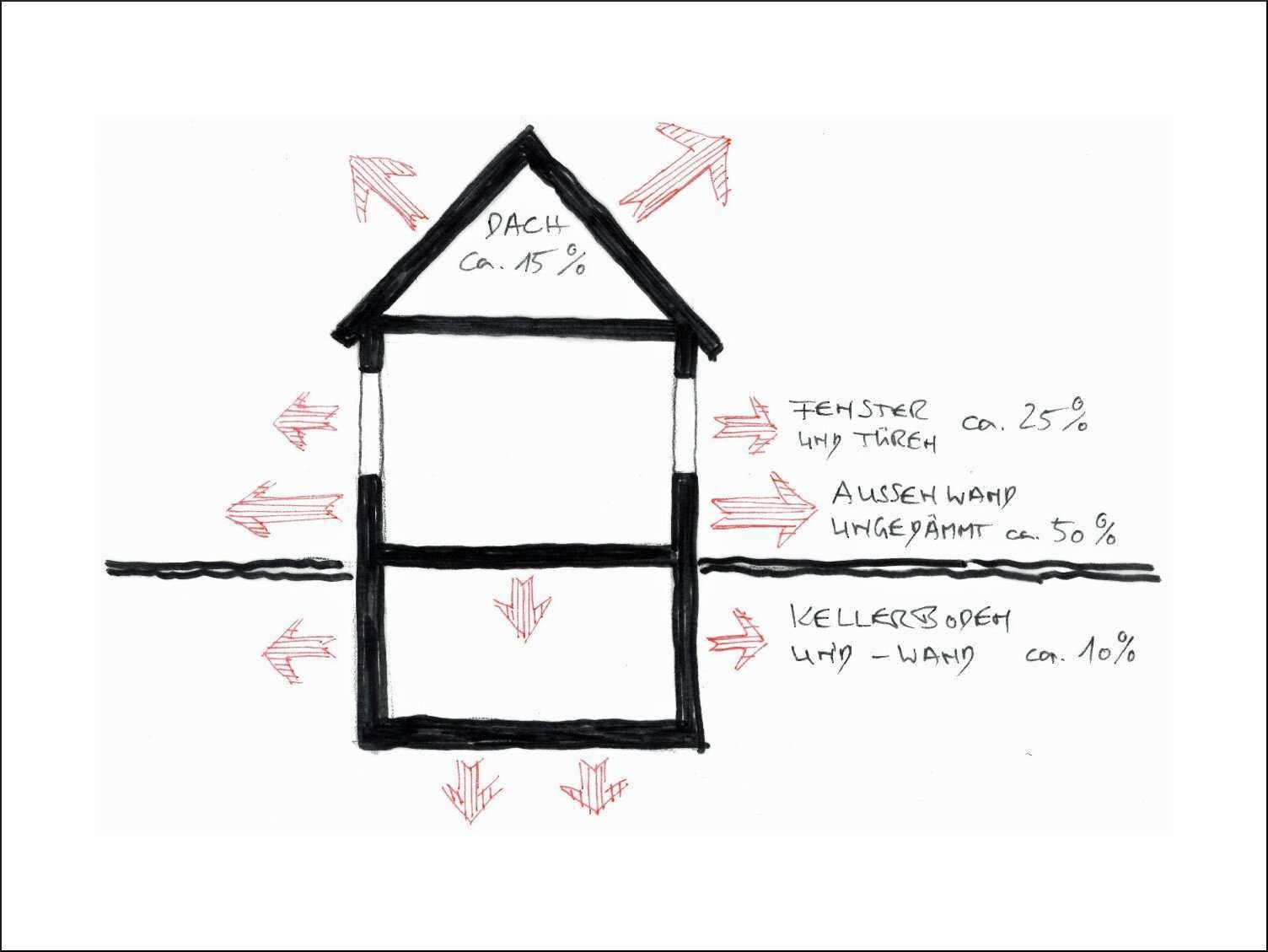 Der U Wert Als Bauphysikalische Kenngrosse Bauphysik Warmeschutz Baunetz Wissen