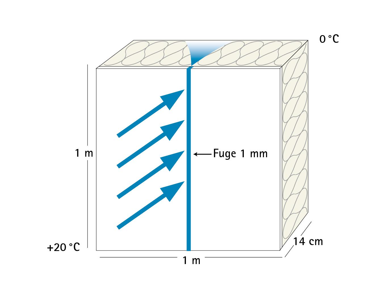 Bauphysik Studie Wissen Wiki