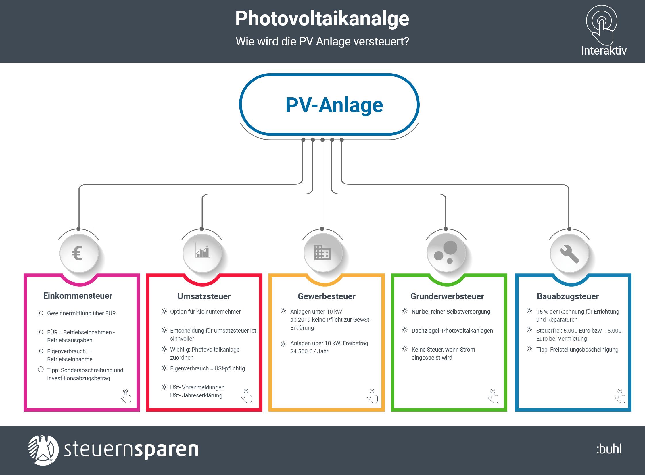 Photovoltaik Anlage Tipps Fur Die Steuererklarung