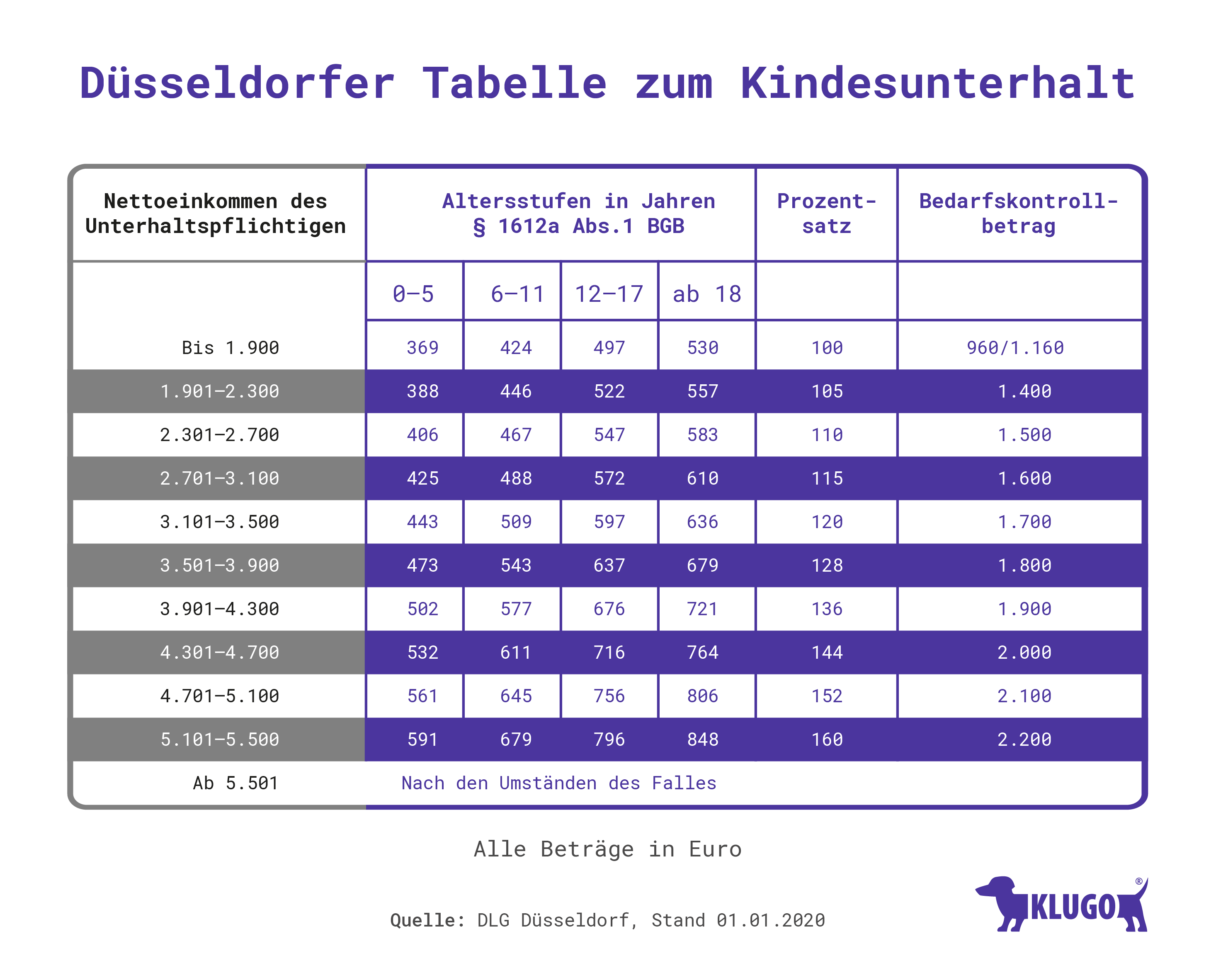 Dusseldorfer Tabelle 2020 Unterhalt Zahlbetrage Klugo