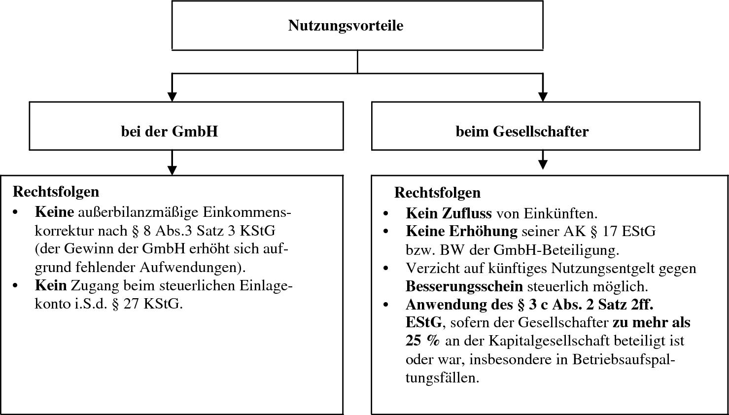 Sanierungsmassnahmen Des Gesellschafters In Der Krise Der Gmbh Springerlink
