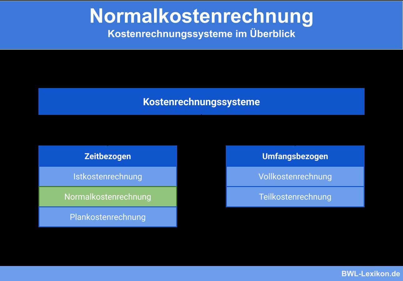 Normalkostenrechnung Definition Erklarung Beispiele Ubungsfragen