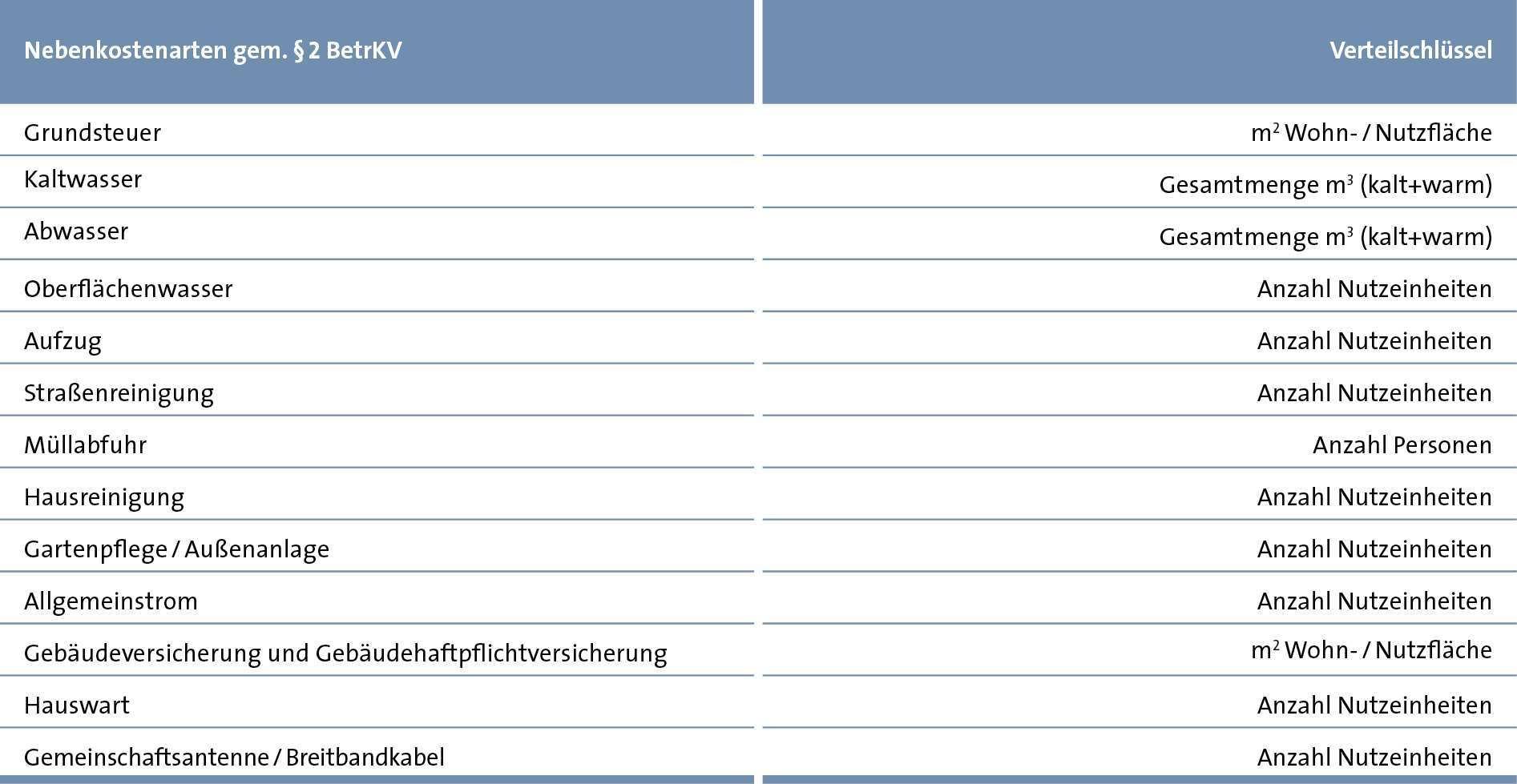 Nebenkostenabrechnung Betriebskostenabrechnung Erstellen Ista
