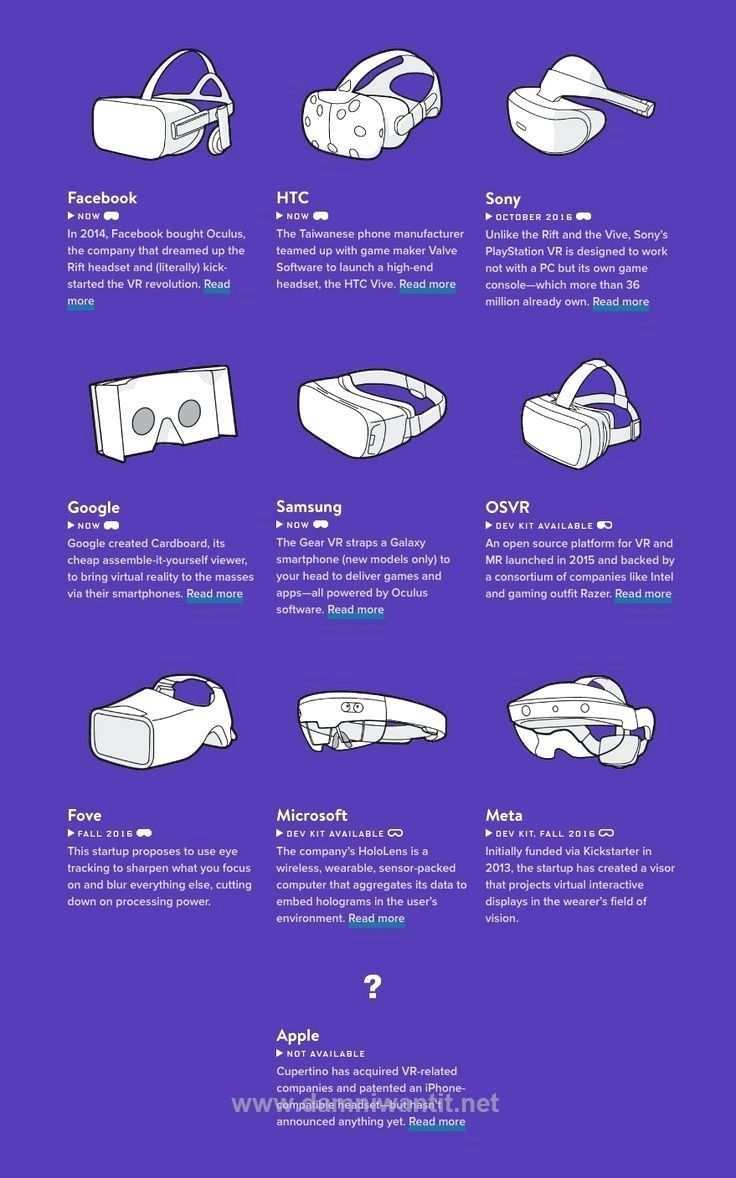 Virtual Reality Technology To Suggest That Vr Technology Has Finally Gotten Here Might Not B Virtual Reality Technology Virtual Reality Design Virtual Reality