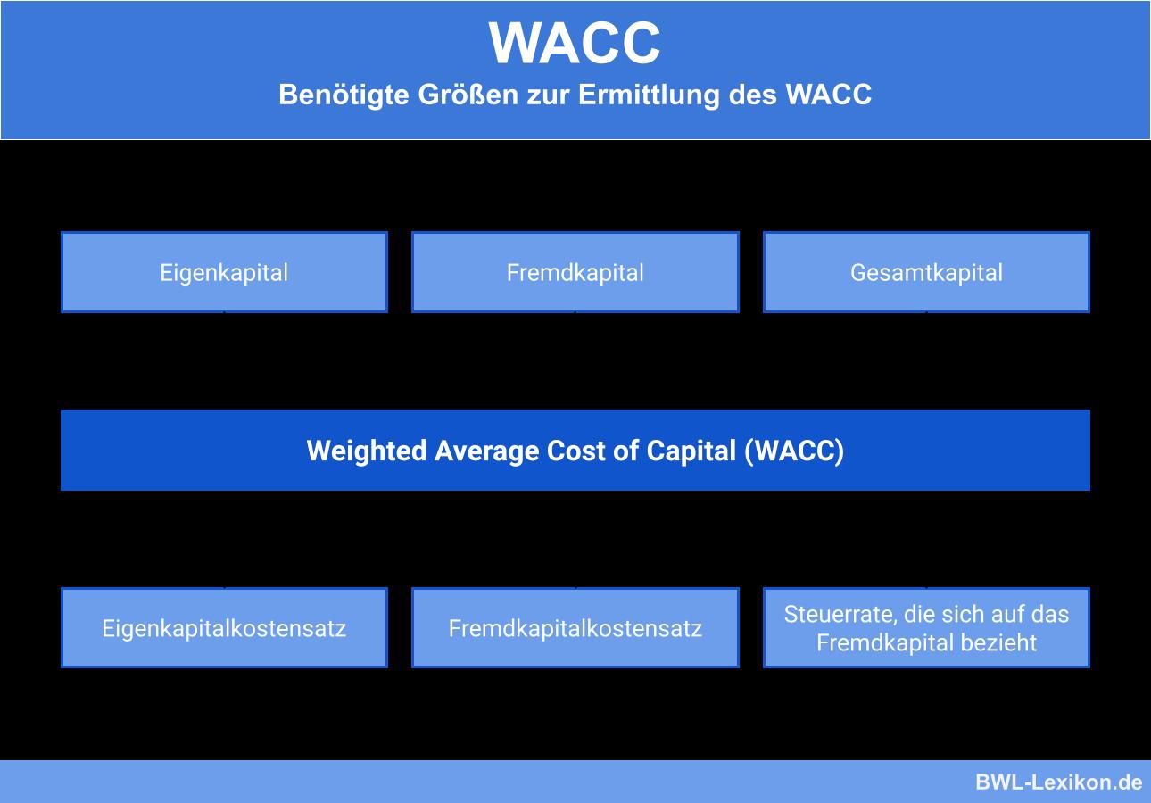 Wacc Definition Erklarung Beispiele Ubungsfragen