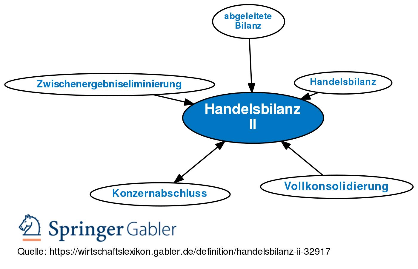 Handelsbilanz Ii Definition Gabler Wirtschaftslexikon