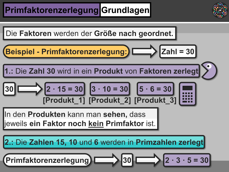 Primfaktorenzerlegung Primfaktorenzerlegung Kleinstes Gemeinsames Vielfaches Primer