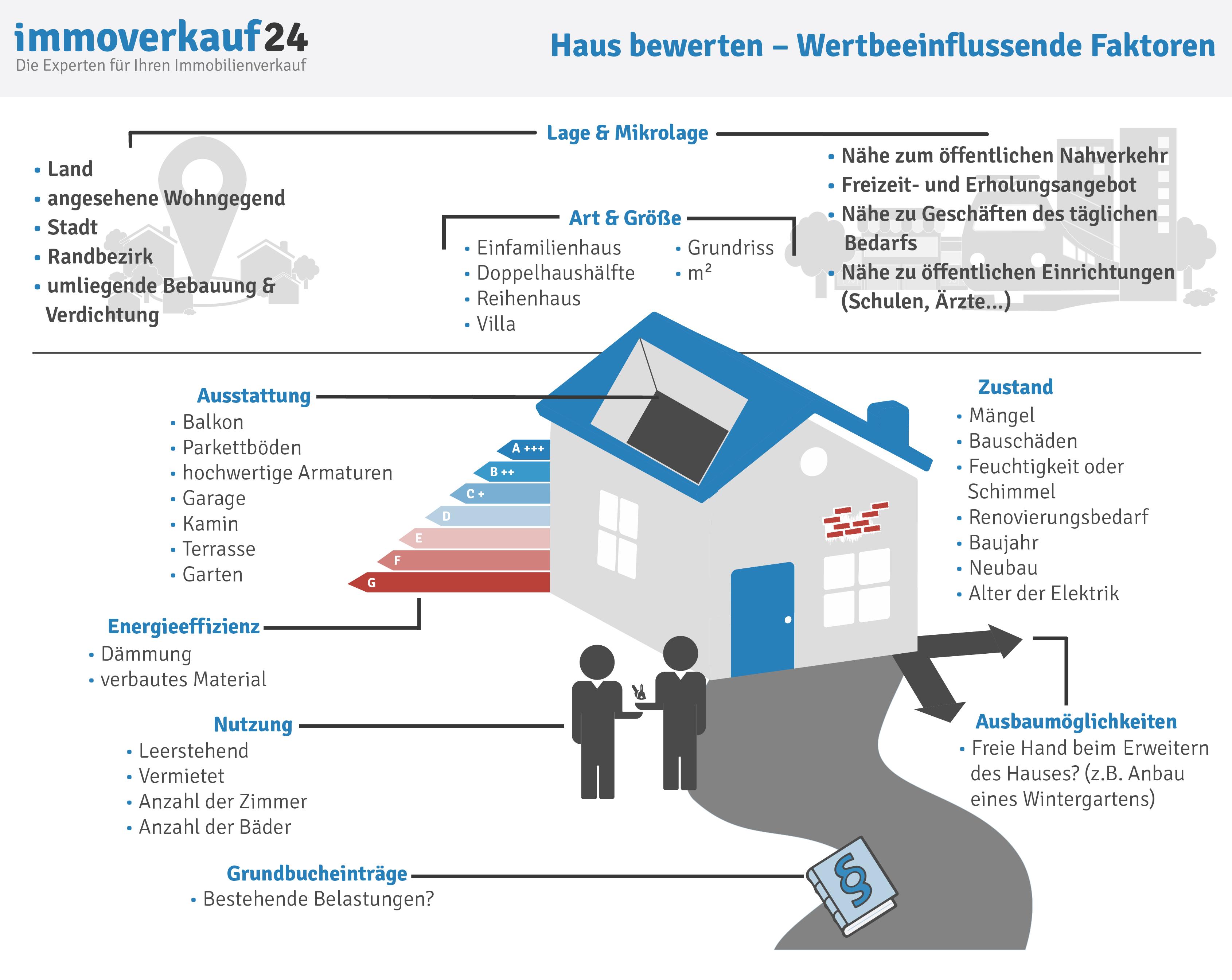 Kostenlos Haus Bewerten Online Checkliste Hausbewertung
