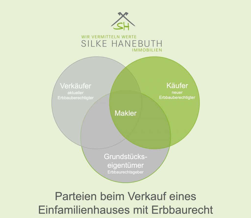 Erbaurecht Erbpacht Hannover Silke Hanebuth Immobilien