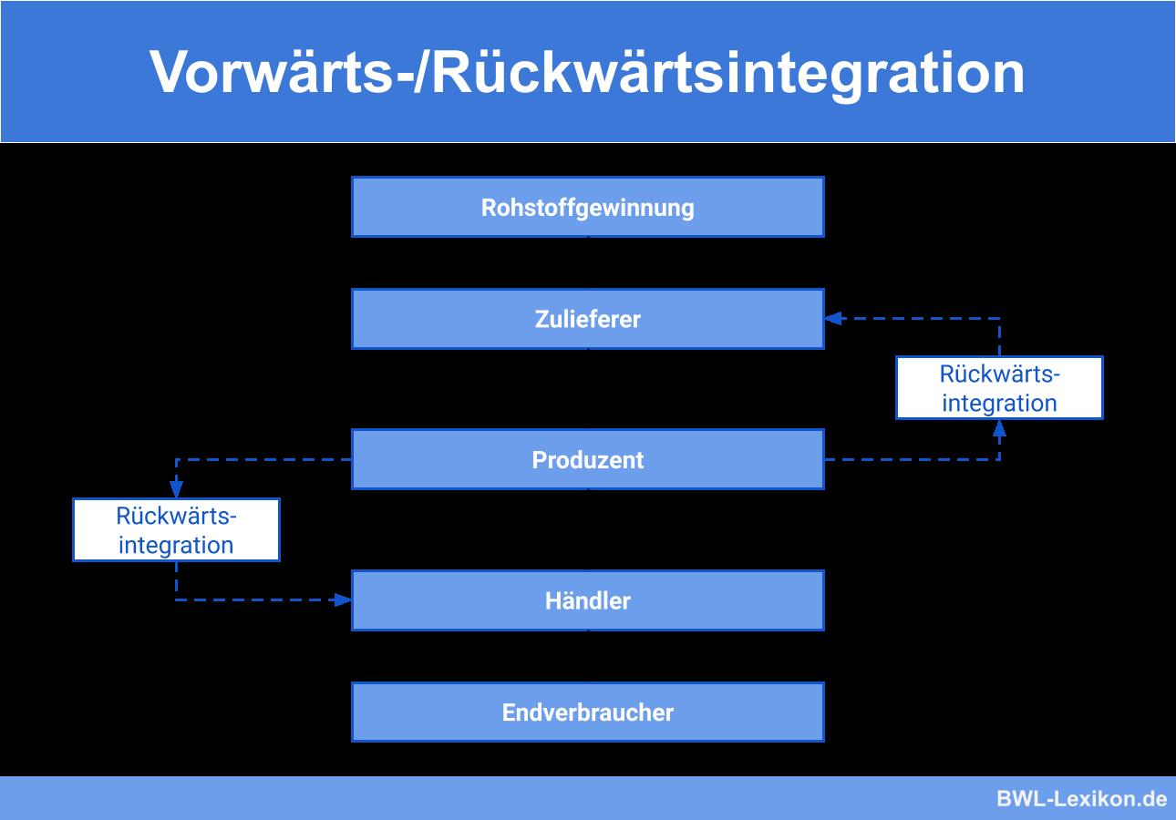 Vorwartsintegration Ruckwartsintegration Definition Erklarung Beispiele Ubungsfragen