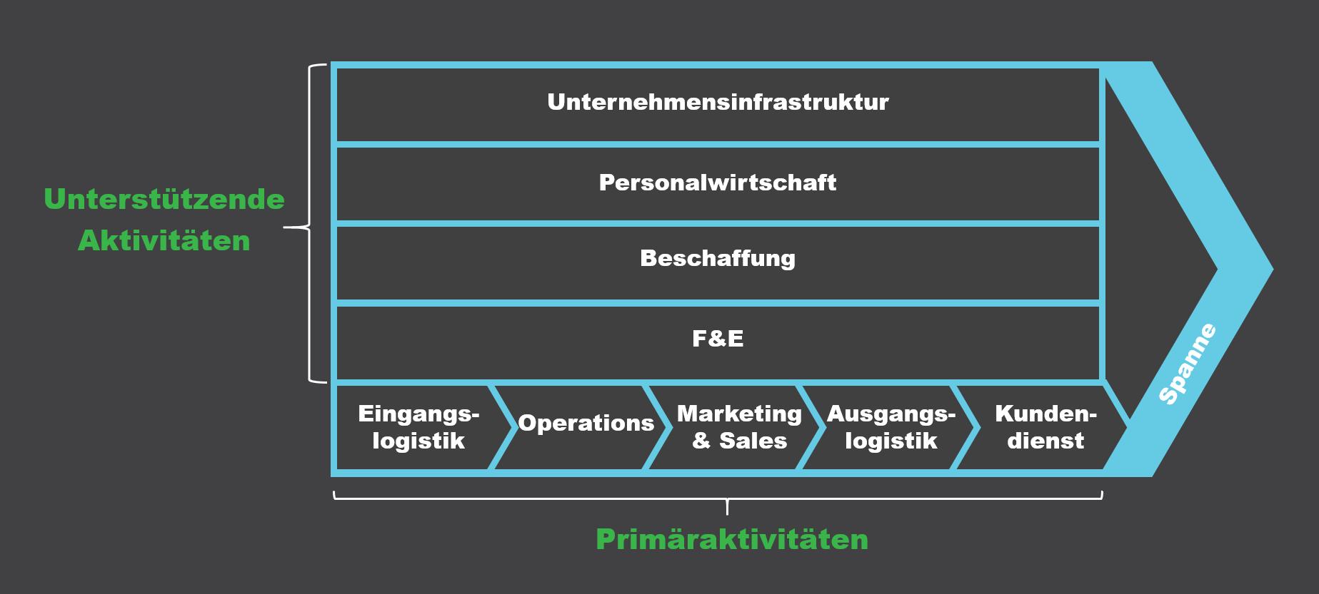 Wertschopfungskette Marketing Und Vertrieb Wertschopfungskette Marktanalyse