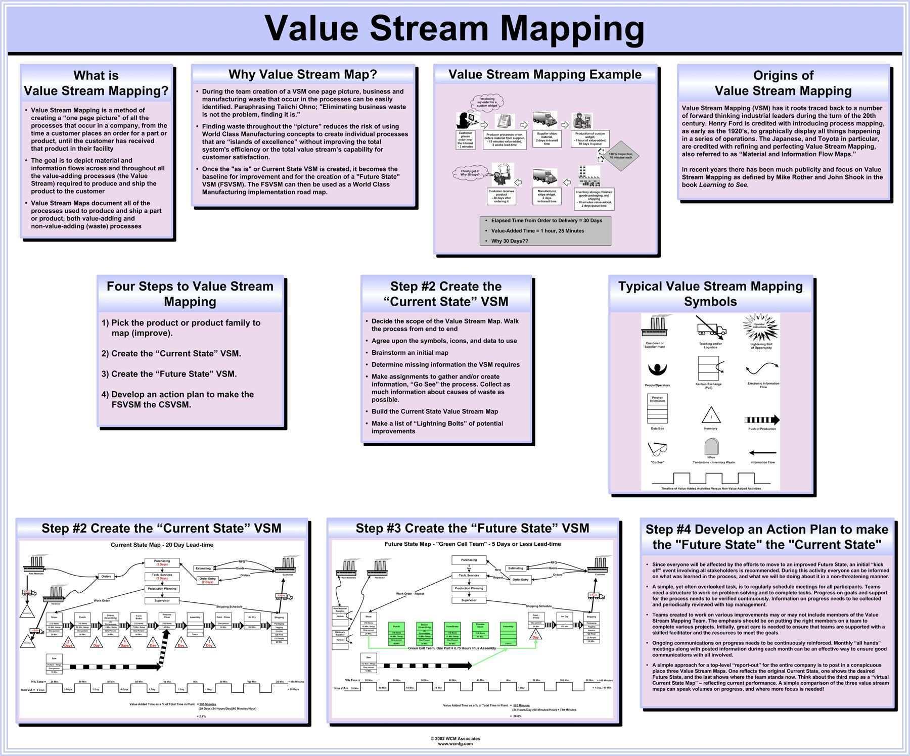 Value Stream Mapping Wertstromanalyse Hausarbeit Schreiben Projektmanagement