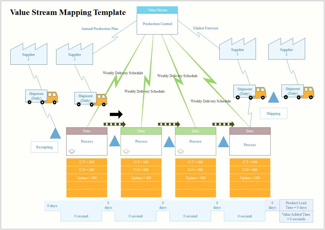 Wertstromanalyse Software Wertstromanalyse Software Diagramm