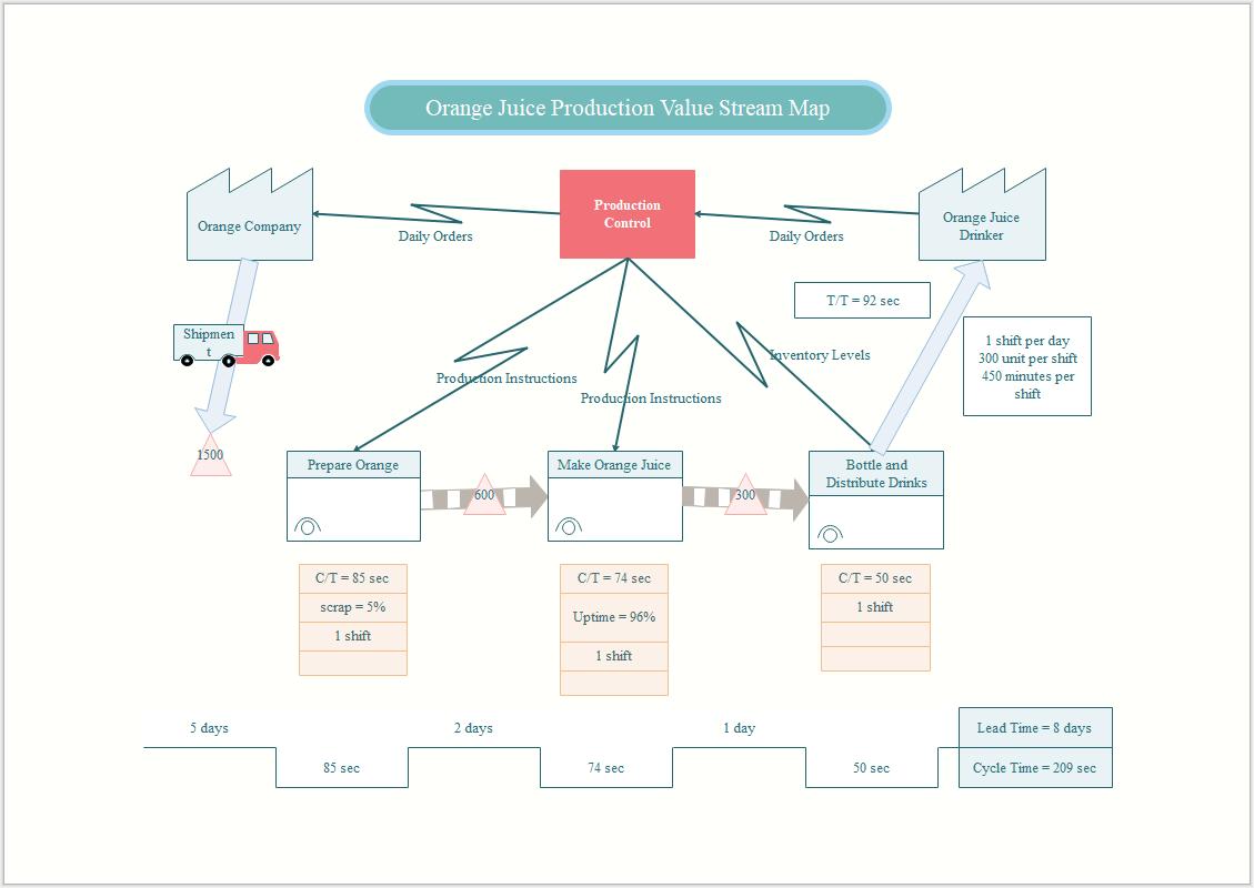 Wertstromanalyse Software Wertstromanalyse Software Kostenlose Vorlagen
