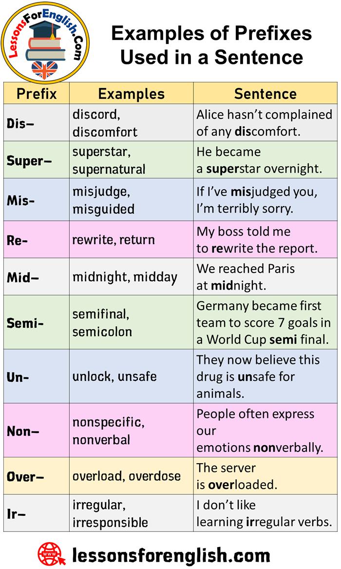 Pin On Prefix Suffix In English