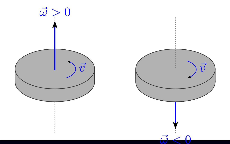 Kreisformige Bewegungen Grundwissen Physik