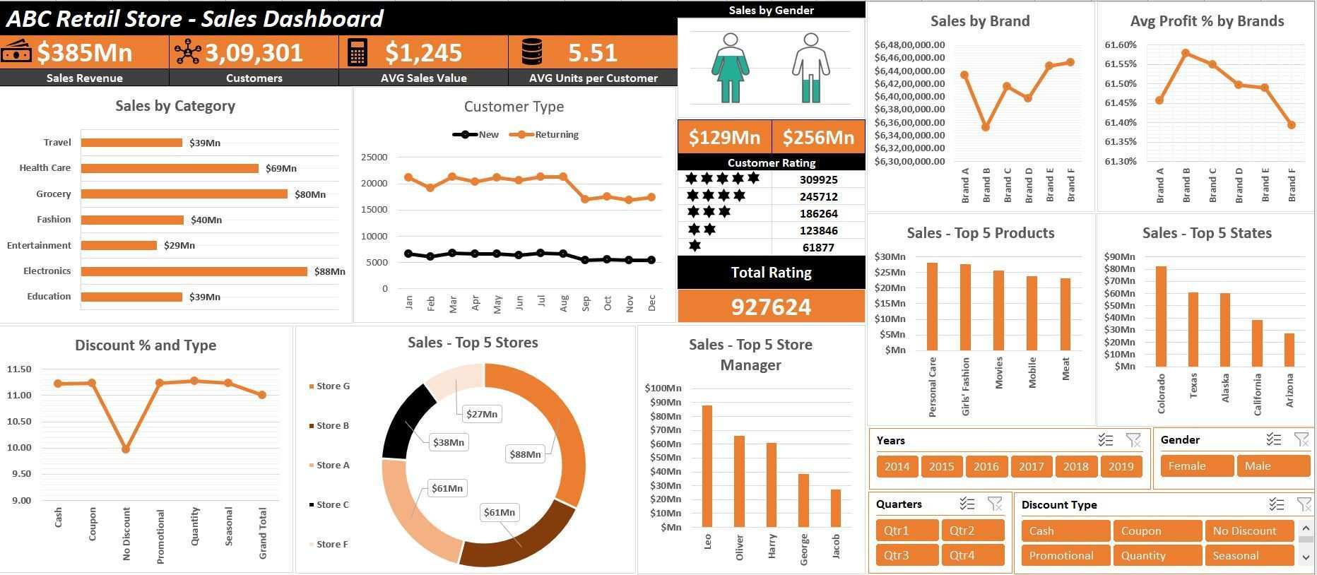 How To Create Interactive Excel Dashboard For Excel Data Analysis Data Visualization Dashboard Examples Data Analysis