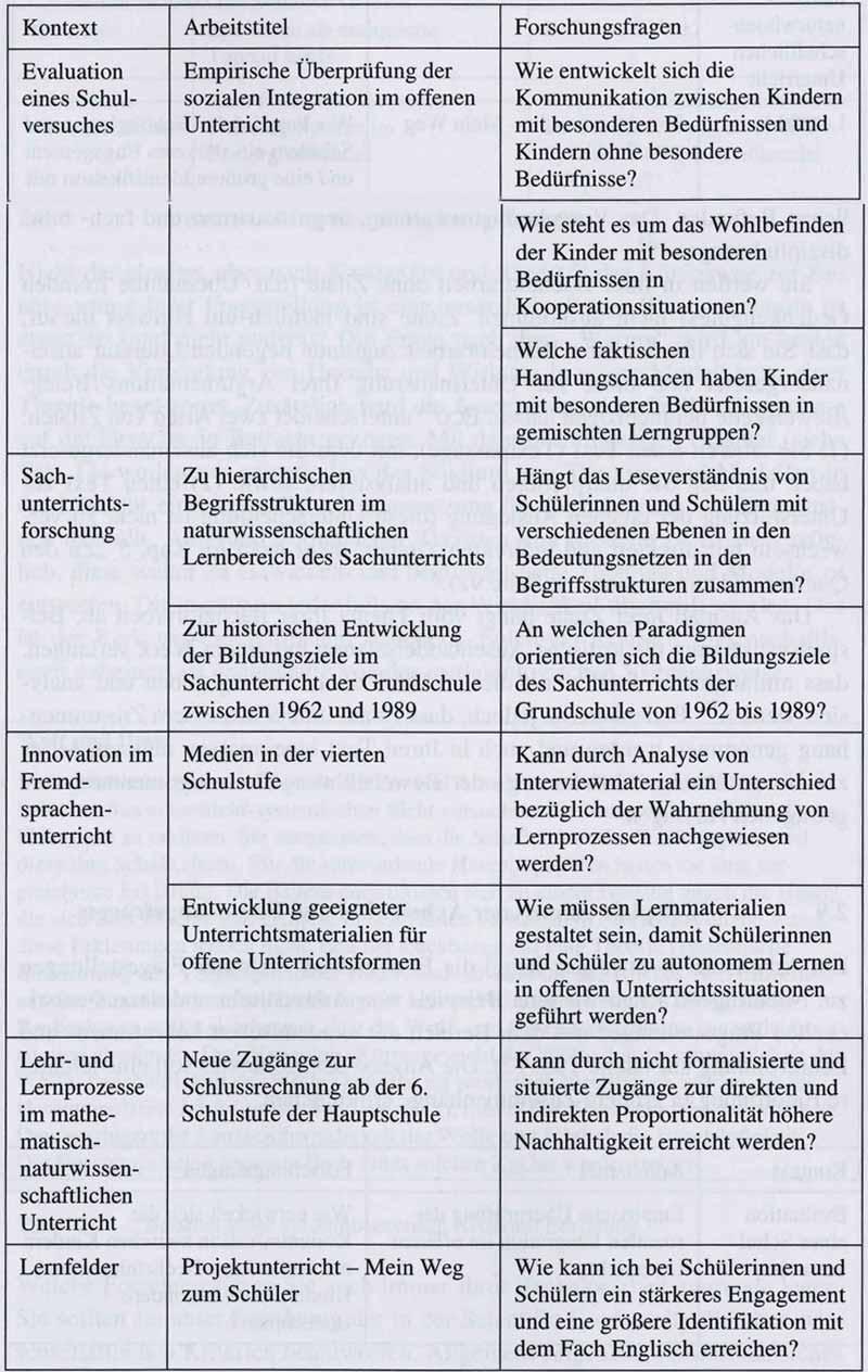 Forschungsfrage Formulieren Beispiele