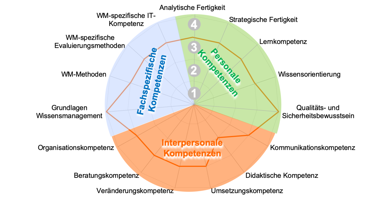 Wissensmanagement Wissensmanagement Kompetenz Site