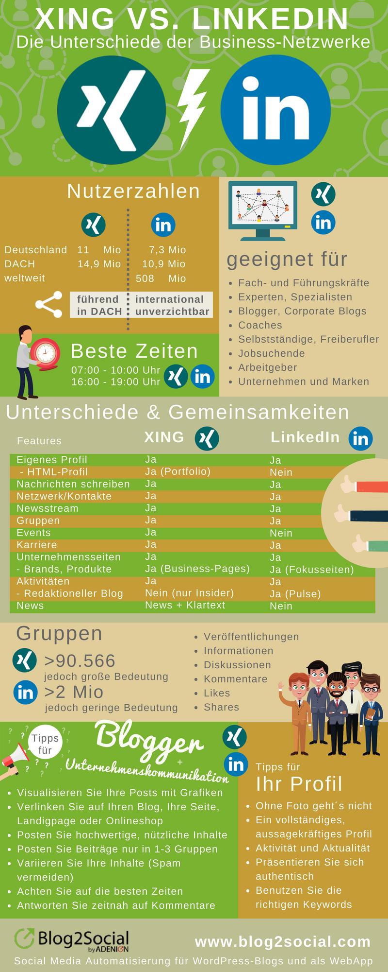 Xing Vs Linkedin Infografik Berufliche Weiterbildung Job Finden Soziale Medien