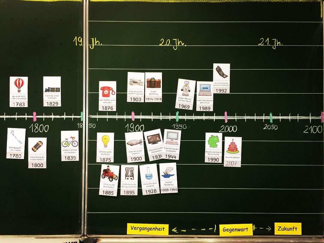 Das Jahrtausend Leporello Unser Nachstes Thema In Hsu 4 Klasse Ist Ein Geschichtliches Namlich Das Mittelalte Grundschullehrer Zeitstrahl Grundschule