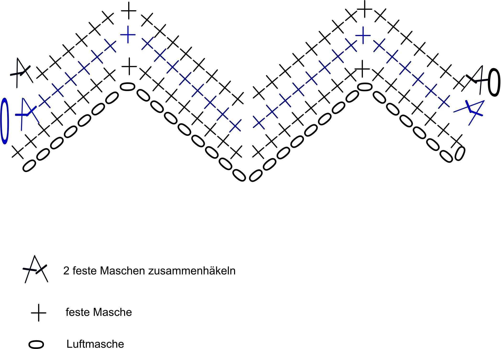 Einleitung Einfaches Zick Zack Formular Hakeln In 2020 Decke Hakeln Muster Hakeln Muster Decke Hakeln Anleitung