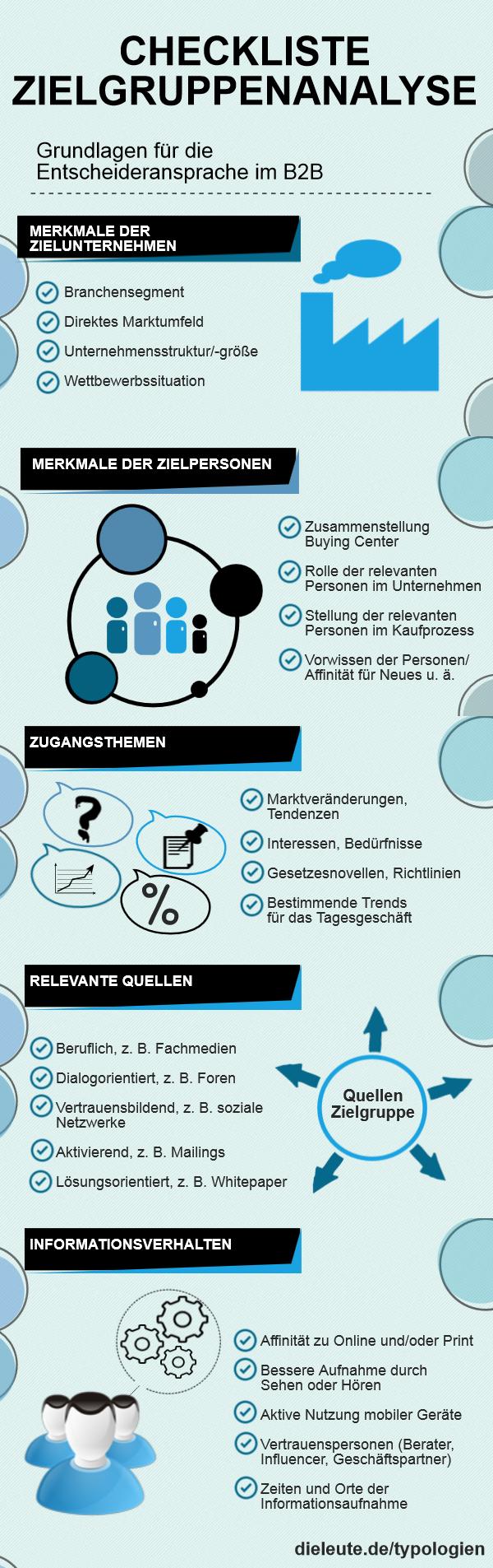 Content Marketing Checkliste Fur Die Zielgruppenanalyse Contentmanager Marketing Concept Content Marketing Marketing Solution