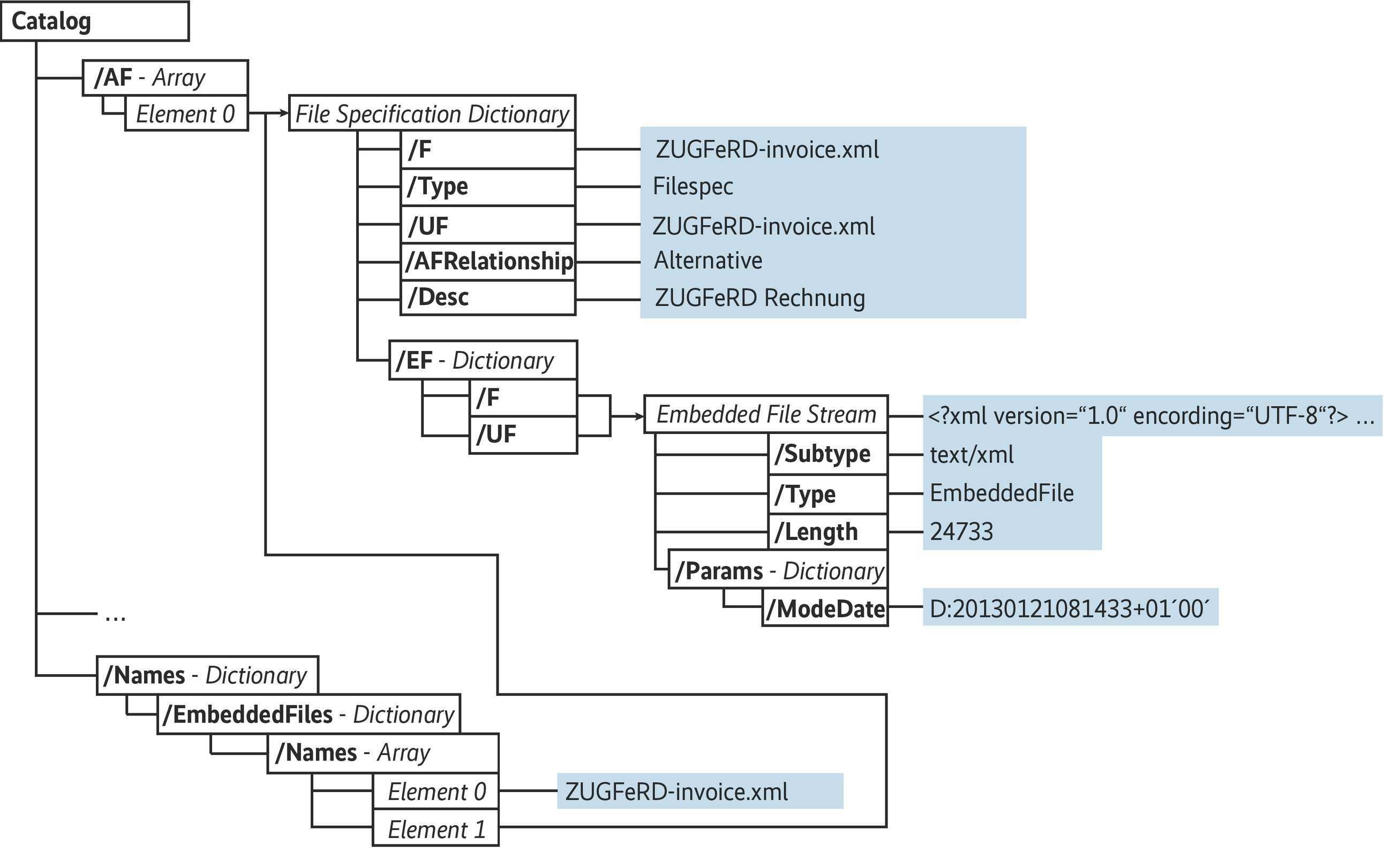 Zugferd Ein Datenformat Fur Den Elektronischen Rechnungsaustausch Ix